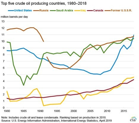 U.S. Oil Going Places